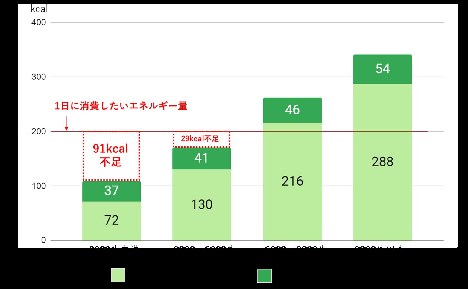 (図2)歩数と運動の消費エネルギー