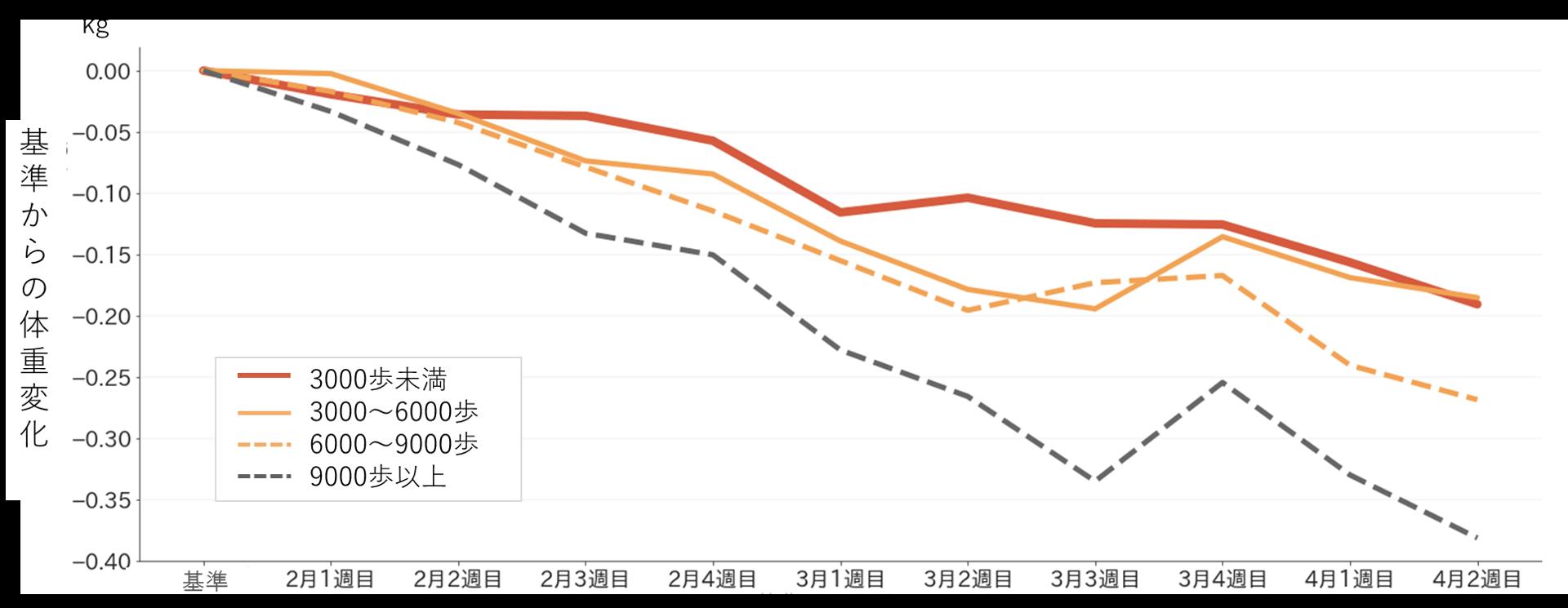 (図3)歩数カテゴリーごとの体重変化