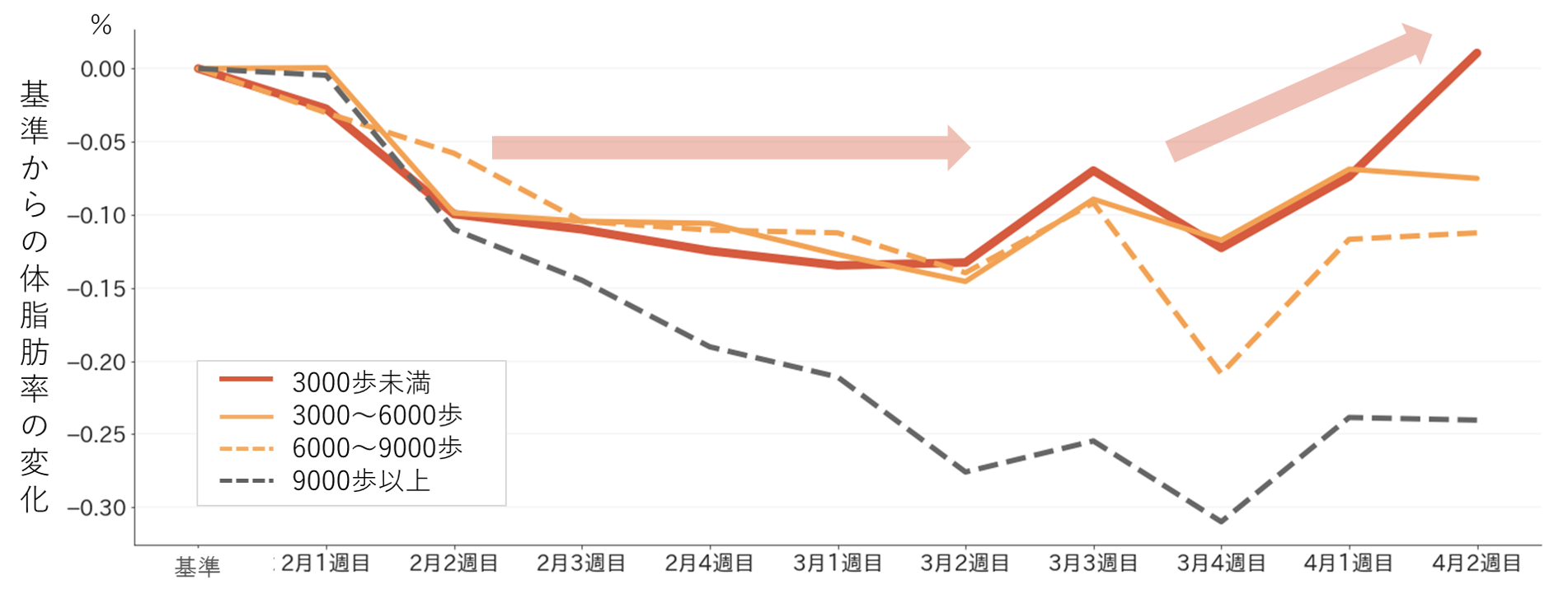 (図4)歩数カテゴリーごとの体脂肪率の変化