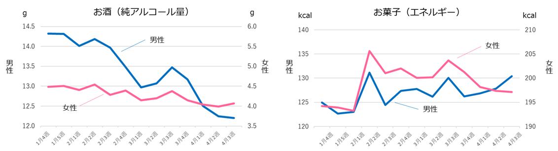 (図3)お酒、お菓子の摂取量の推移(n=15,232人)